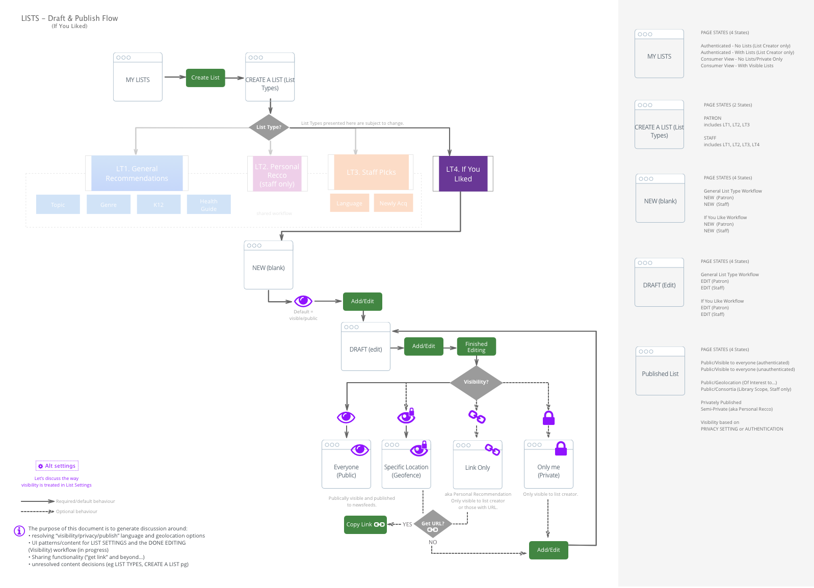 User Flow of If You LIked