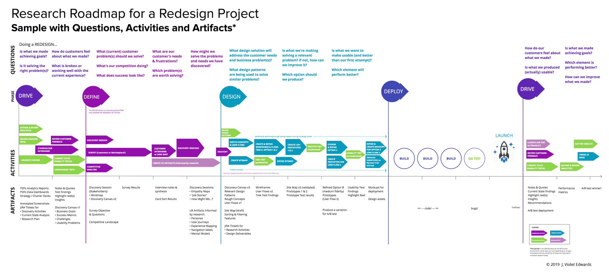 A visual example of the Questions Activities & Artifacts (QAA) UX Research framework showing possible questions, activities and artifacts that are common to many digital redesign projects at each phase. The actual ux research roadmap is determined by the unique needs of each project.
